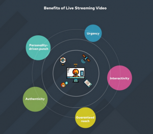 Benetifs of live streaming videos