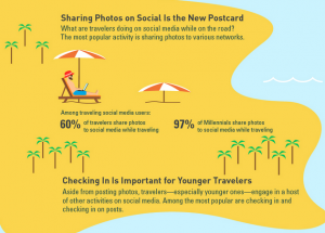 The Impact of Social Media in Travel
