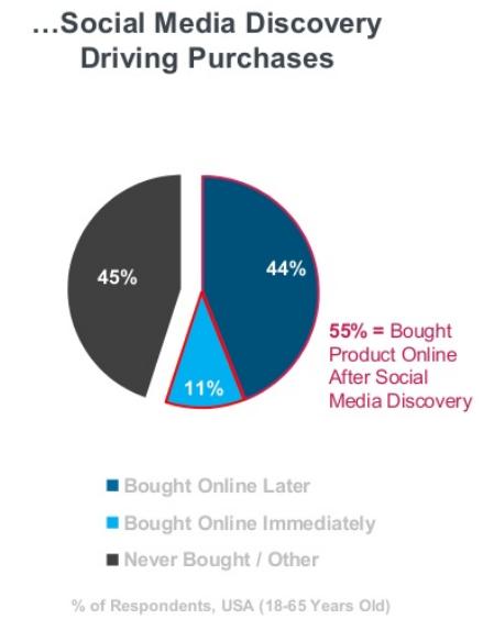 Achat découlant d'une découverte de produit ou service via les médias sociaux