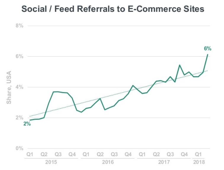 Augmentation du trafic référent des médias sociaux vers les sites de ecommerce
