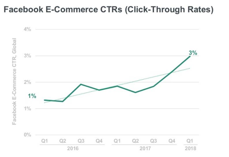 L'impact croissant du ecommerce sur Facebook