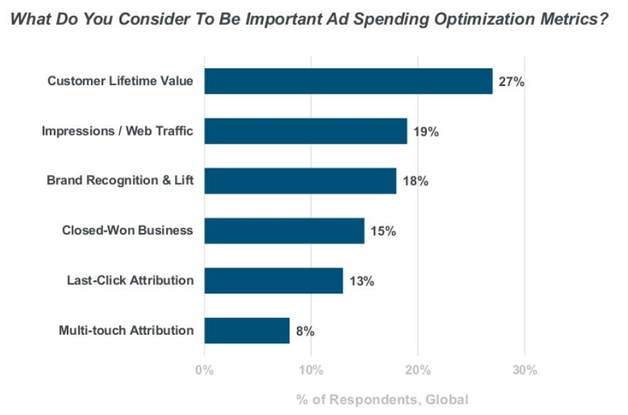Indicateur de performance le plus important dans une campagne publicitaire numérique