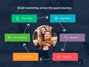 The importance of email marketing for travel brands