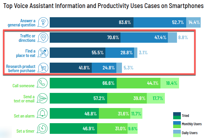 Top Voice Assistant Information and Productivity Uses Cases on Smartphones