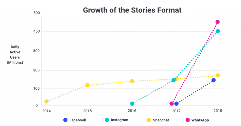 Growth of Stories Format