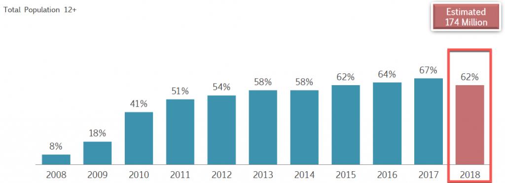 Utilisateurs Facebook aux États-Unis, population de 13 ans et plus