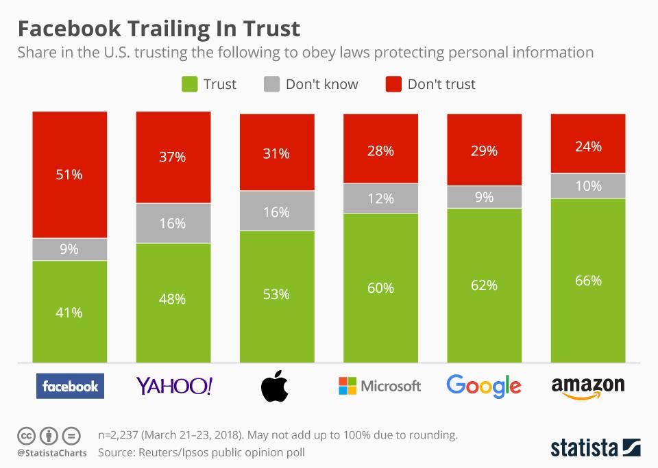 La confiance envers Facebook au plus faible de son histoire