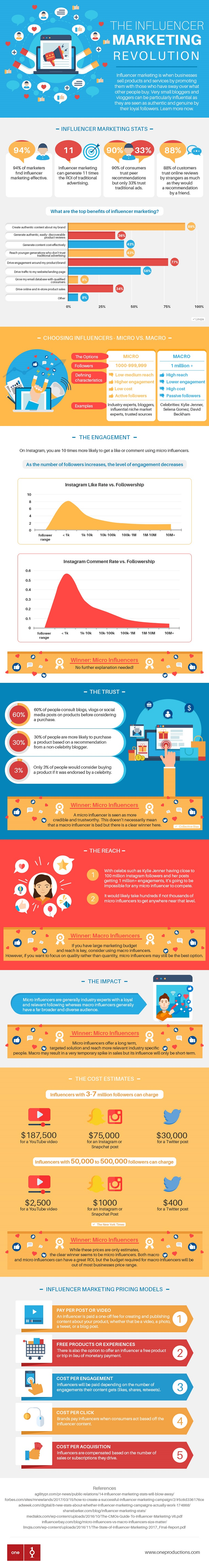 The Influencer Markeing Revolution (Infographic)