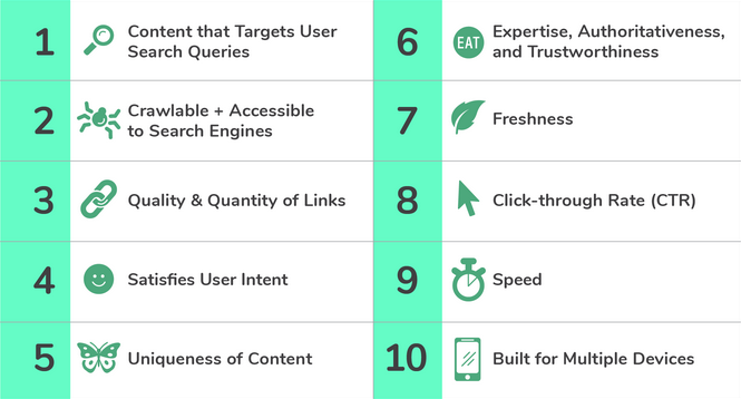 top 10 critical factors for SEO