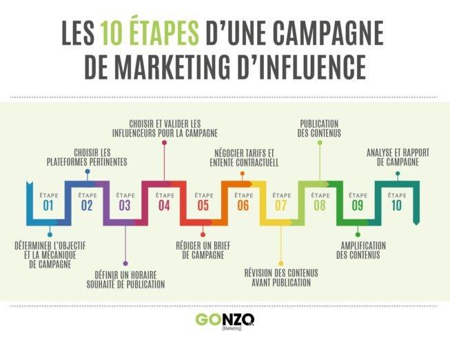 Les 10 étapes d'une campagne de marketing d'influence