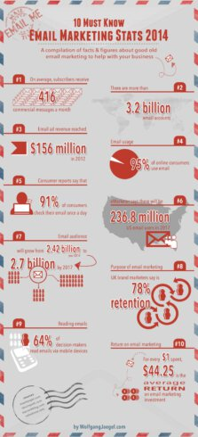 10 must-know email marketing stats 2014