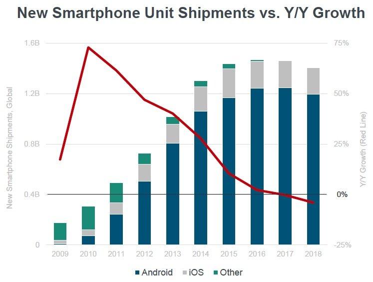 Baisse des ventes de téléphones intelligents