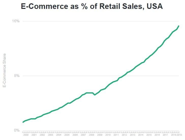 Le commerce en ligne poursuit sa lente progression