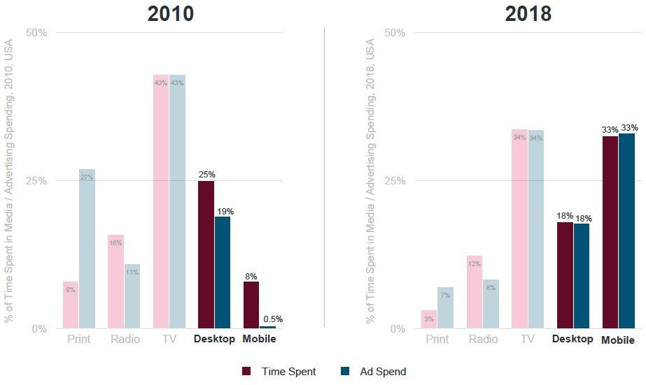 Évolution dans la dépense publicitaire 2010 vs 2018