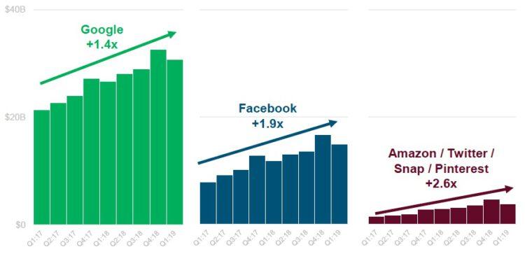 Revenus publicitaires en ligne: Google, Facebook et les autres