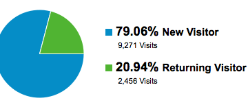 Statistiques new visits vs return visits