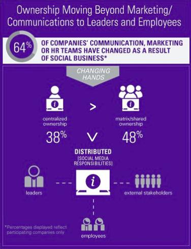 The 2012 Fedex-Ketchum Social Business Benchmarking Study