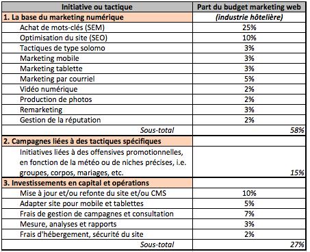 Budget type en marketing web
