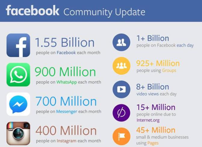 Facebook Community Update, November 2015
