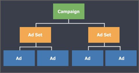 Structure de campagne publicitaire Facebook