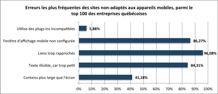 Les erreurs les plus fréquentes sur les sites mobiles du top 100 des entreprises au Québec