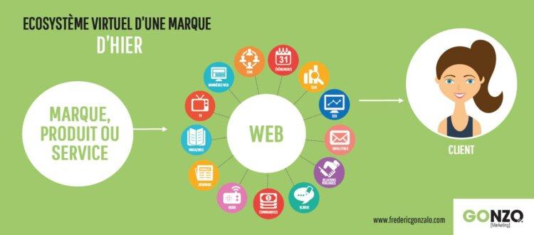 Écosystème de marque, marketing traditionnel