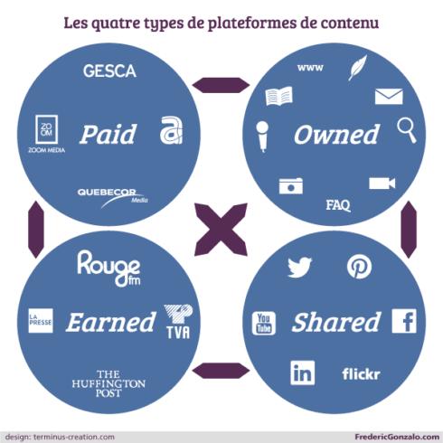 4 types de plateformes médias
