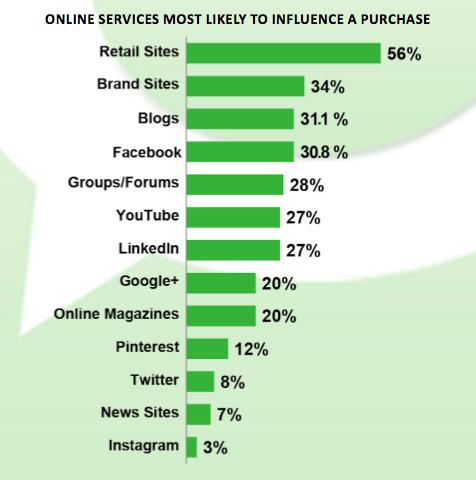 Les blogues ont plus d'influence que les réseaux sociaux
