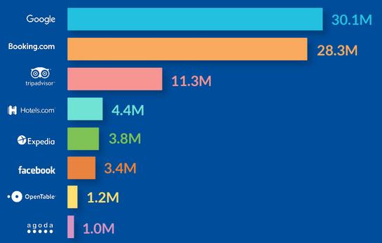 Distribution des avis hôteliers par site, en 2018.