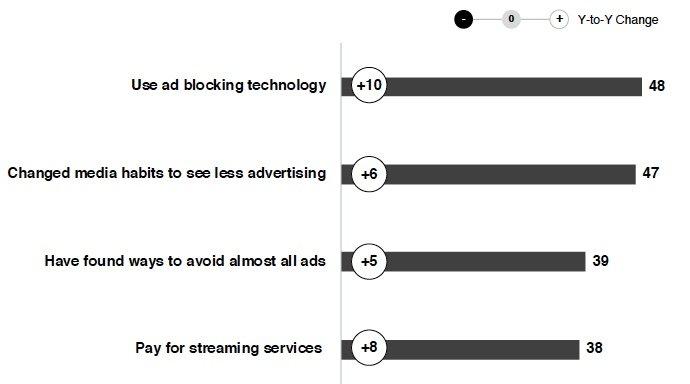Techniques utilisées par les consommateurs pour éviter la publicité