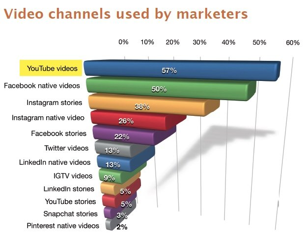 Video channels used by marketers.