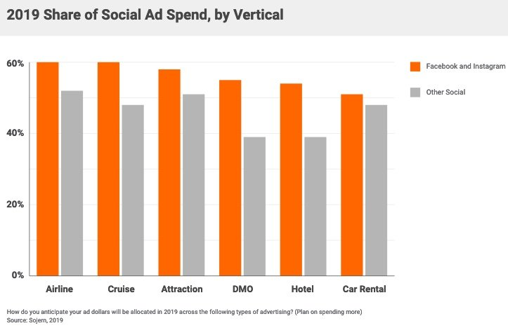 2019 Share of Social Ad Spend, by Vertical.