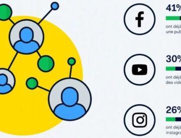 Les réseaux sociaux, inspiration pour la Génération Z