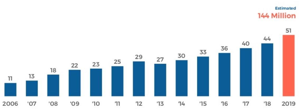 Nombre total d'adeptes au podcasting