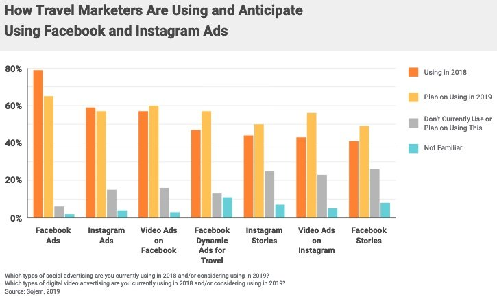 Facebook and Instagram ad formats used by travel marketers.