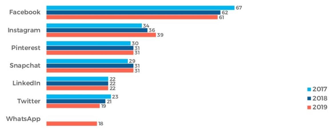 Utilisation des médias sociaux aux États-Unis, population 12 ans et plus.