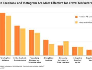 Where Facebook and Instagram are most effective.