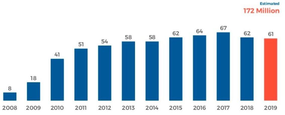 Nombre d'utilisateurs de Facebook en décroissance