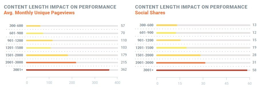 Content length impact on performance