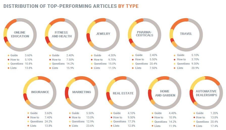 Distribution-des-articles-les-plus-performants-par-industrie