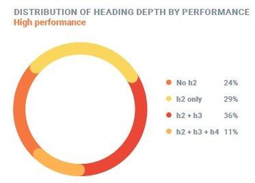 Distribution-des-headings-par-type-de-contenu-haute-performance