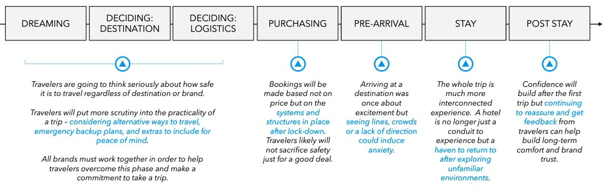 Evolving Travel Decision Making Process