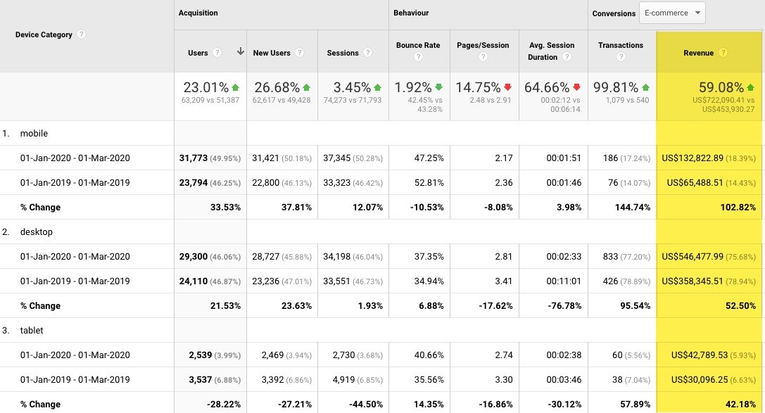 Example of Google Analytics data for an independent hotel in the US