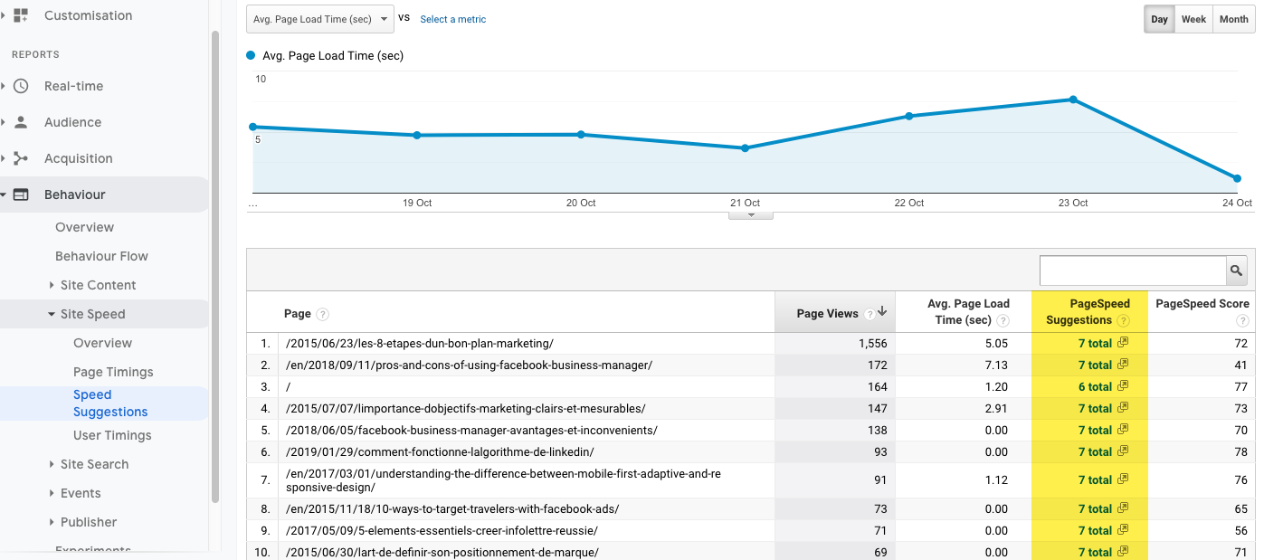 PageSpeed Insights for most popular content on your website