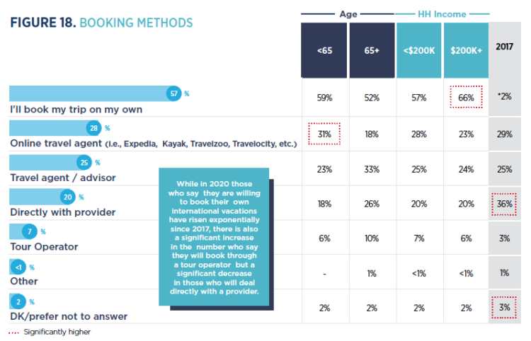 Preferred booking methods for Canadian travellers