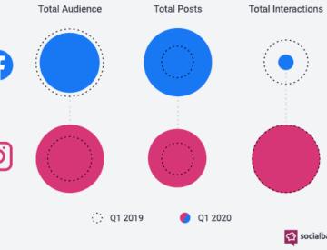 Les grandes marques atteignent dorénavant un plus vaste auditoire sur Instagram que sur Facebook
