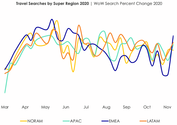 Travel Searches by Super Regions in 2020