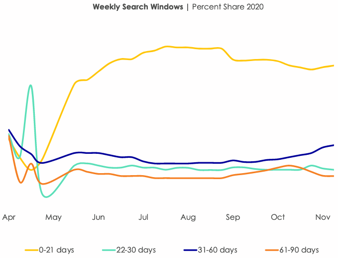 Weekly Search Window in 2020