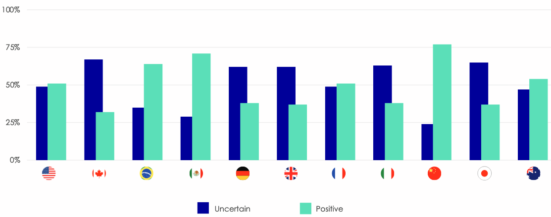 How different countries feel about traveling in the coming 12 months