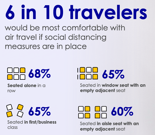 6 in 10 travelers would be most comfortable with air travel if social distancing measures are in place